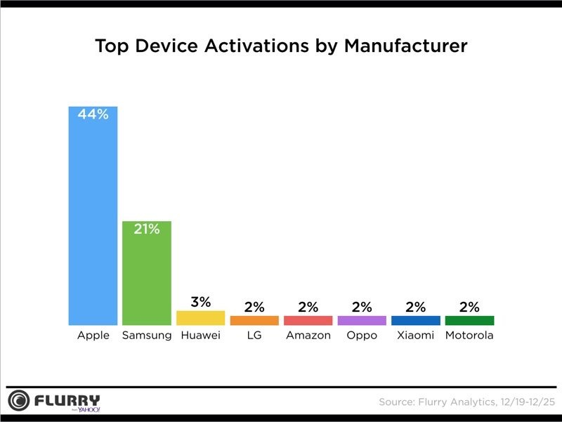 Apple beat Samsung on device activations this Christmas | Cult of Mac l